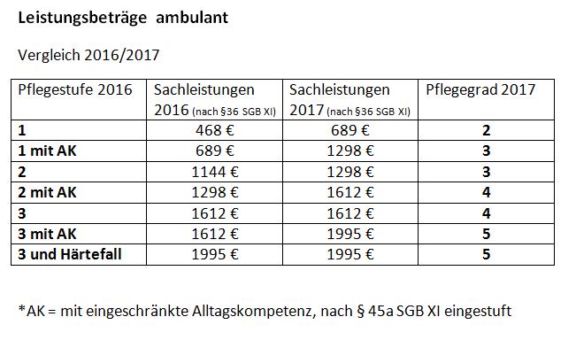 zweitespflegestaerkungsgesetz_2016